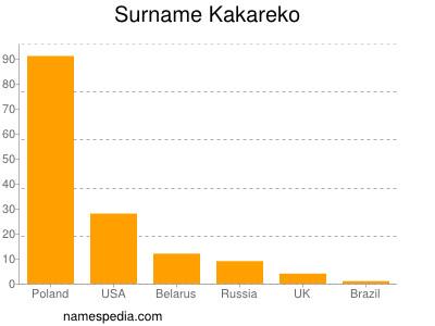 Surname Kakareko