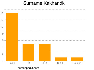 Surname Kakhandki