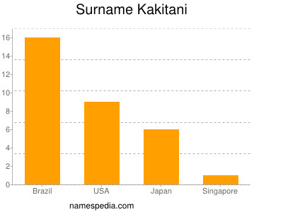 Surname Kakitani