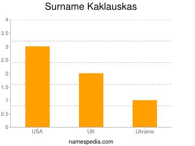 Surname Kaklauskas