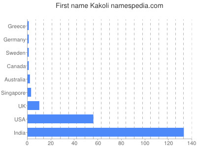 Given name Kakoli