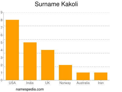 Surname Kakoli
