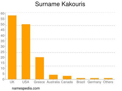 Surname Kakouris