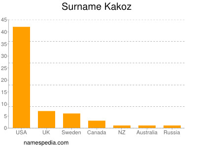 Surname Kakoz