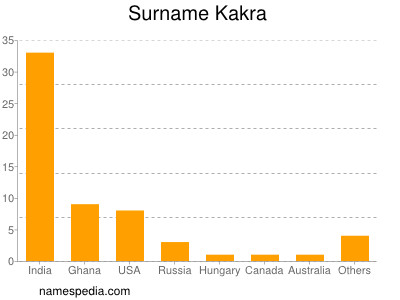 Surname Kakra