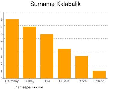 Surname Kalabalik