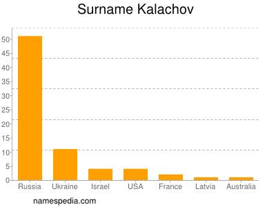 Surname Kalachov