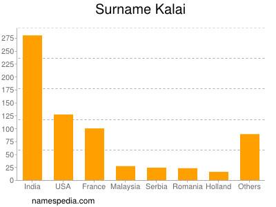 Surname Kalai
