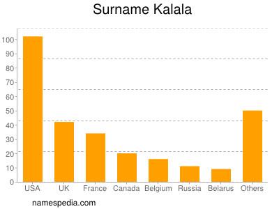 Surname Kalala