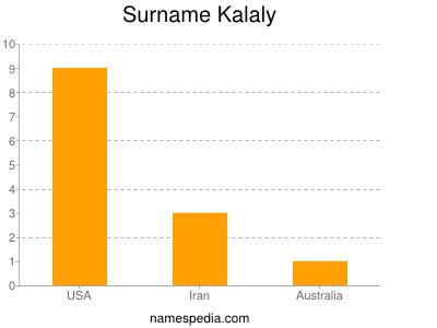 Surname Kalaly