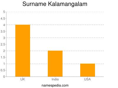 Surname Kalamangalam