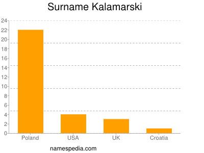 Surname Kalamarski