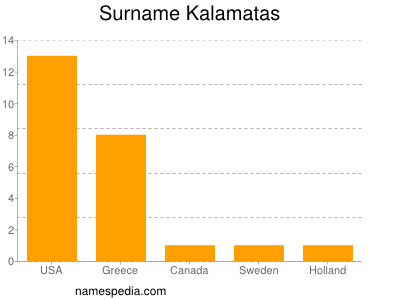 Surname Kalamatas