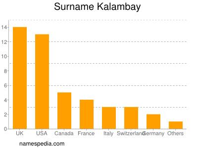 Surname Kalambay