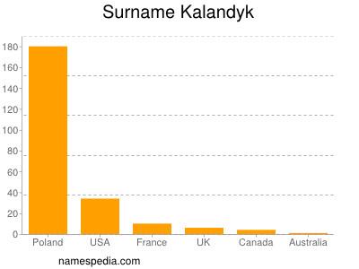 Surname Kalandyk