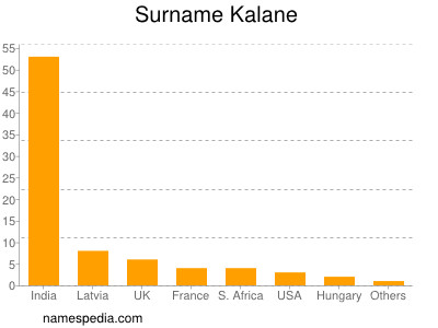 Surname Kalane