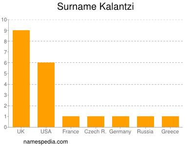 Surname Kalantzi