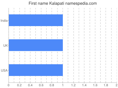 Given name Kalapati