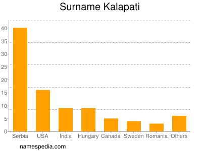 Surname Kalapati