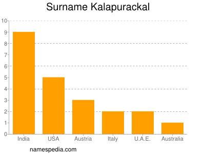 Familiennamen Kalapurackal