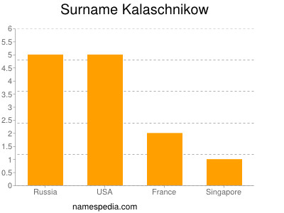 Surname Kalaschnikow