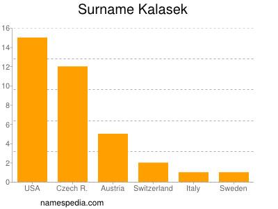 Surname Kalasek