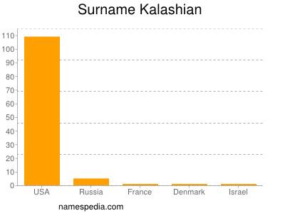 Surname Kalashian