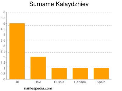 Surname Kalaydzhiev