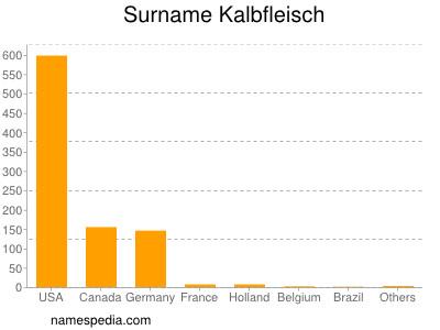 Surname Kalbfleisch