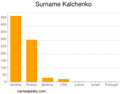 Surname Kalchenko