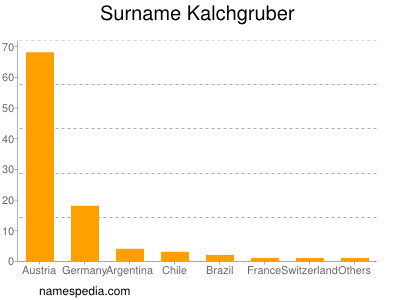 Surname Kalchgruber
