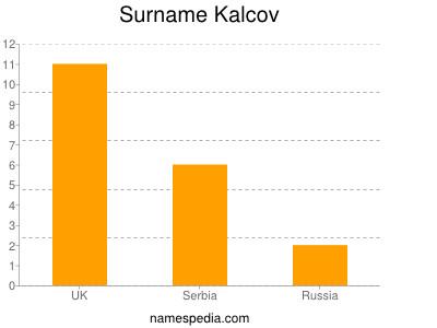 Surname Kalcov