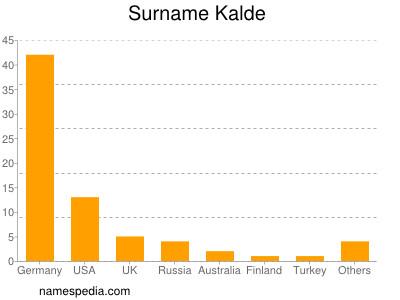 Surname Kalde