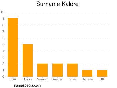 Surname Kaldre