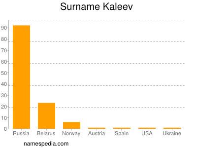 Surname Kaleev