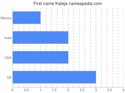 Given name Kaleja