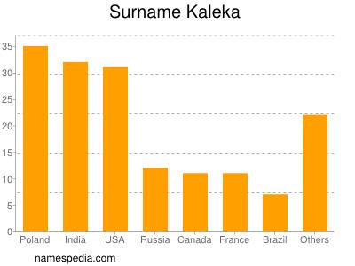 Surname Kaleka
