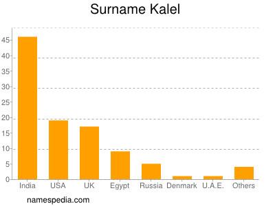 Surname Kalel