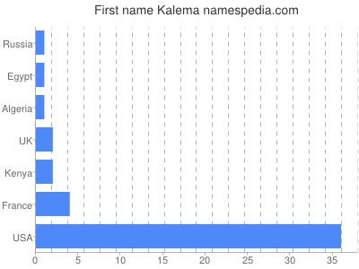 Given name Kalema