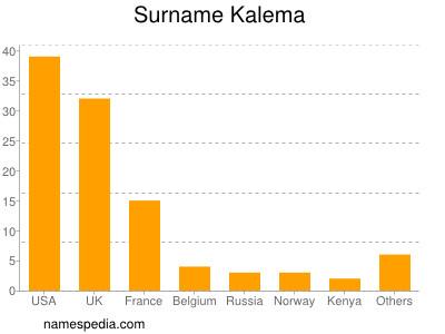 Surname Kalema