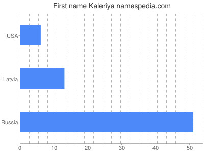 Given name Kaleriya