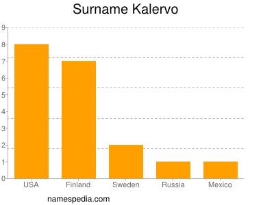 Surname Kalervo