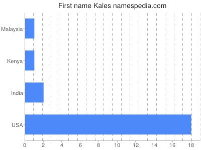 Given name Kales