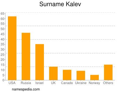 Surname Kalev