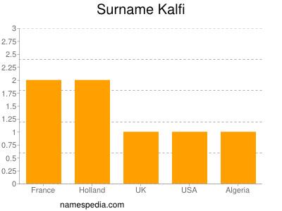 Surname Kalfi