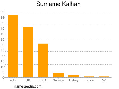 Surname Kalhan