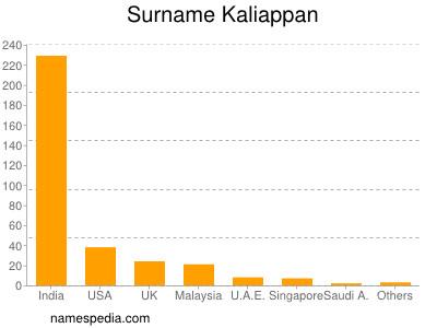 Surname Kaliappan