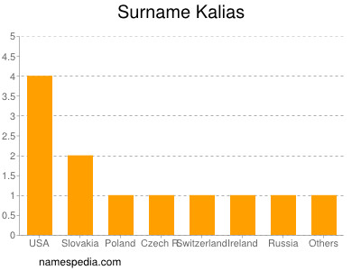 Surname Kalias
