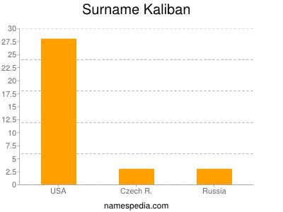 Surname Kaliban