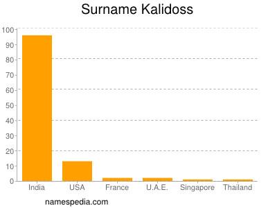 Surname Kalidoss